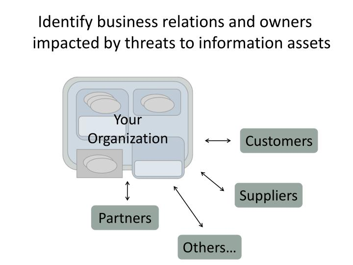 Identify business relations and owners