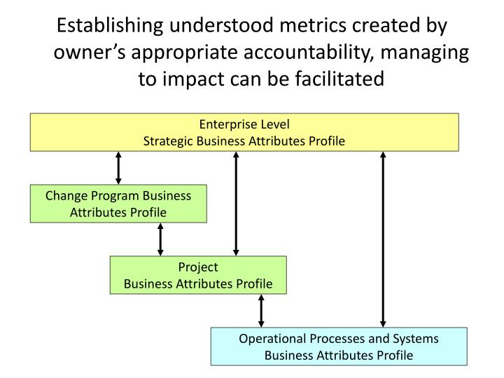 Establishing understood metrics created by owner's