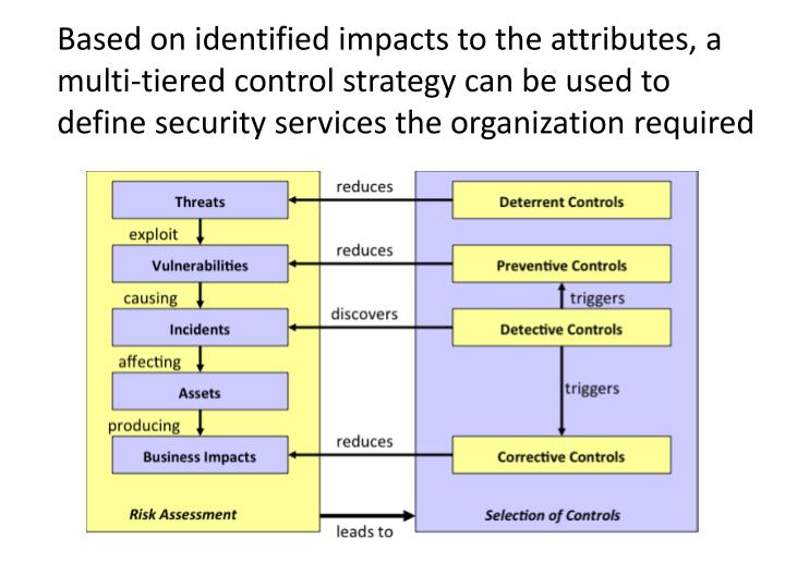 Based on identified impacts to the attributes, a multi-tiered