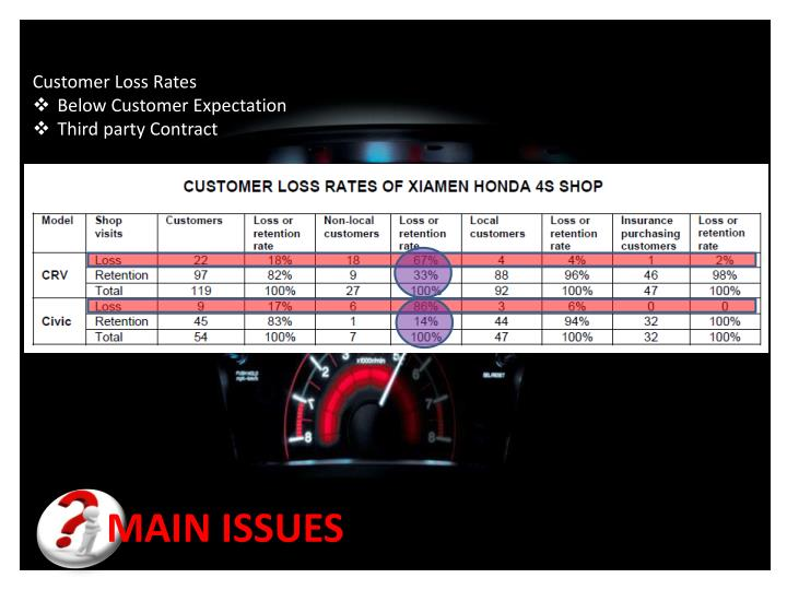 Customer Loss Rates