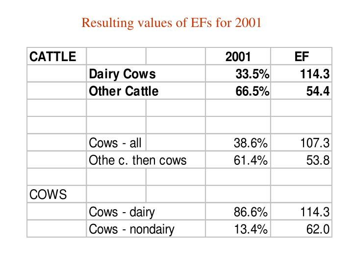 Resulting values of EFs for 2001