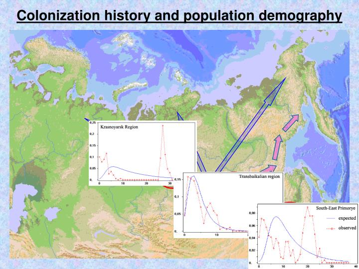 Colonization history and population demography