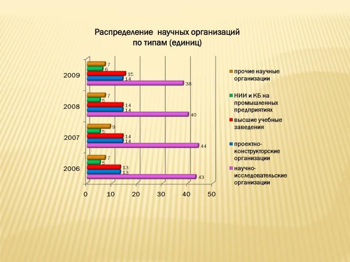 Распределение  научных организаций по типам(единиц)