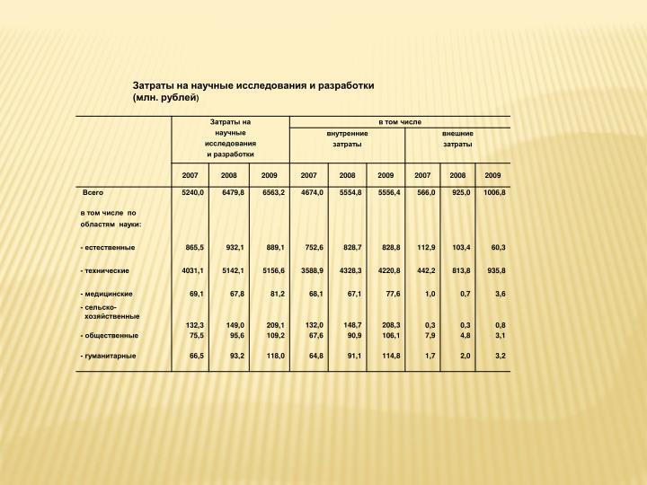 Затраты на научные исследования и разработки