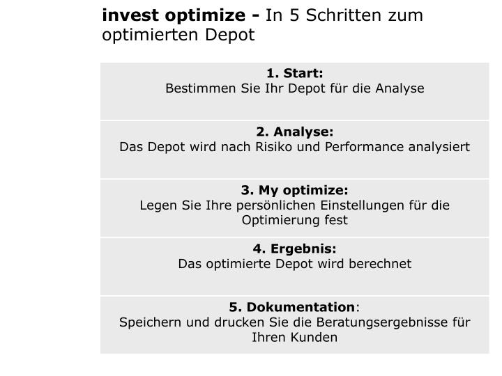 Invest optimize -