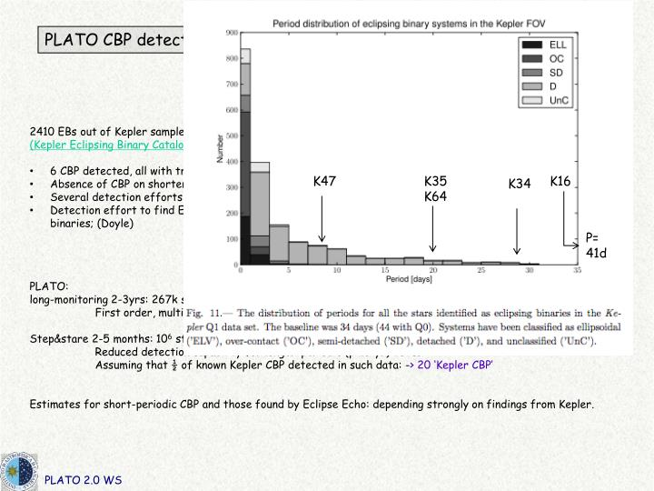 PLATO CBP detection