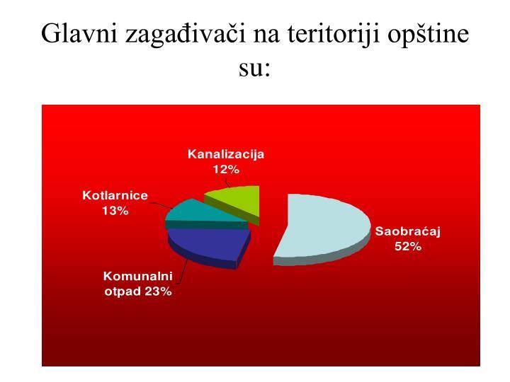 Glavni zagađivači na teritoriji opštine su: