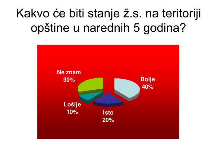 Kakvo će biti stanje ž.s. na teritoriji opštine u narednih 5 godina?
