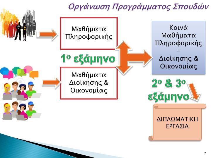 Οργάνωση Προγράμματος Σπουδών