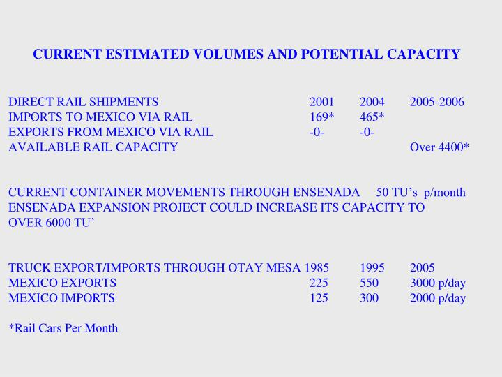 CURRENT ESTIMATED VOLUMES AND POTENTIAL CAPACITY