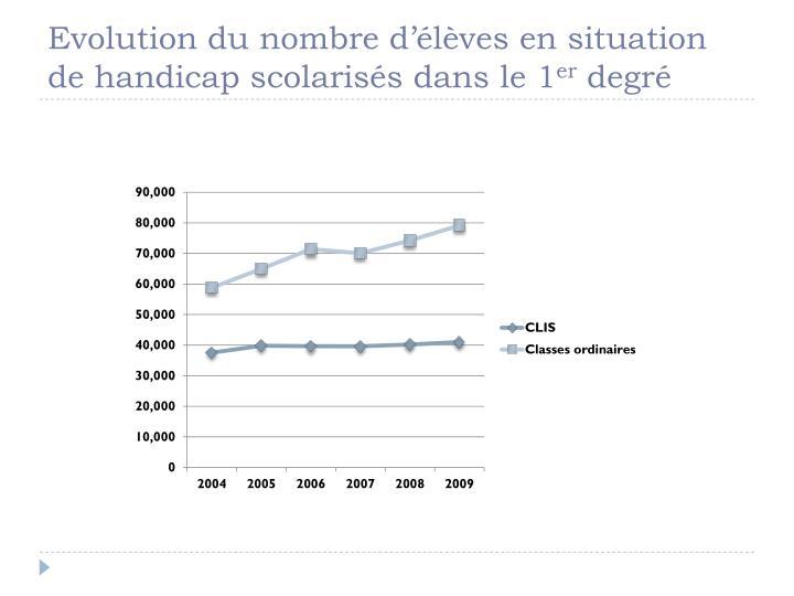 Evolution du nombre d'élèves en situation de handicap scolarisés dans le 1
