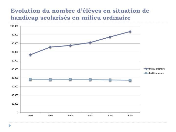 Evolution du nombre d'élèves en situation de handicap scolarisés en milieu ordinaire