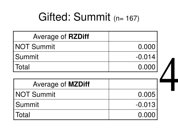 Gifted: Summit
