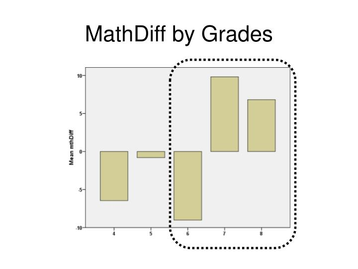 MathDiff by Grades