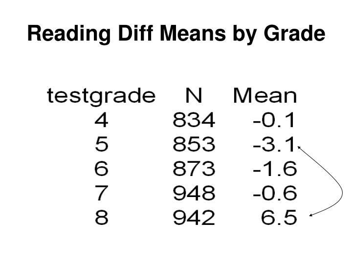 Reading Diff Means by Grade