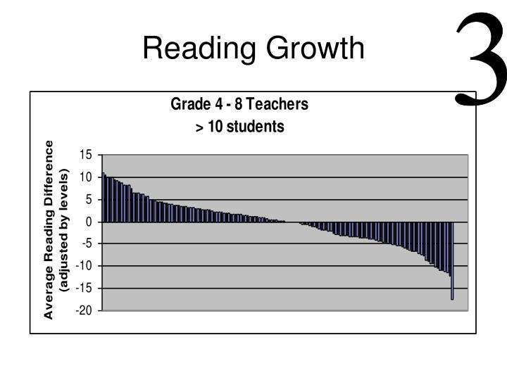 Reading Growth