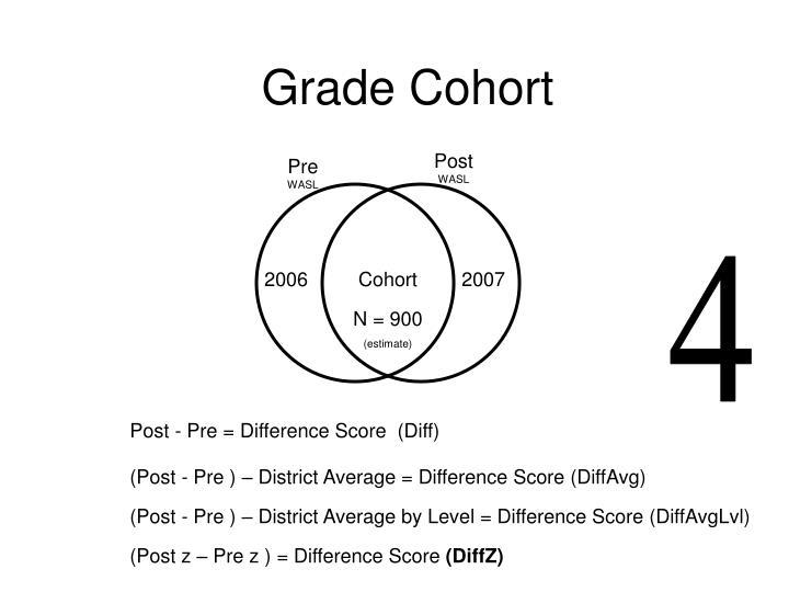 Grade Cohort