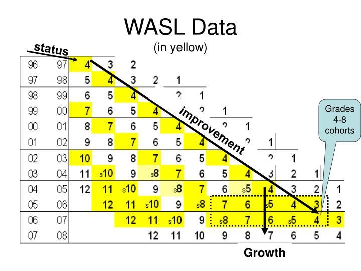 WASL Data