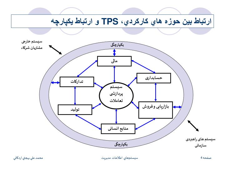 سیستم خارجی مشتریان شرکاء