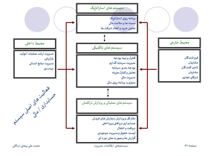 سیستم های استراتژیک