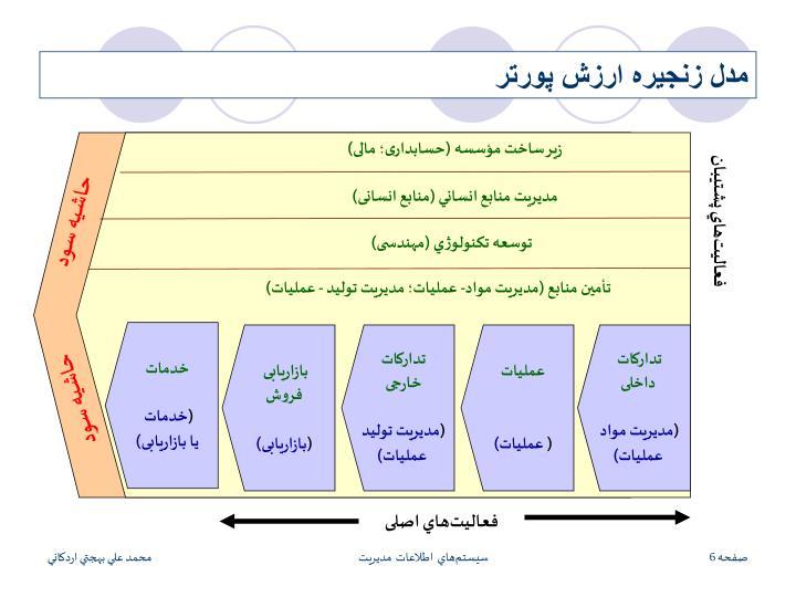 زير ساخت مؤسسه (حسابداری؛ مالی)