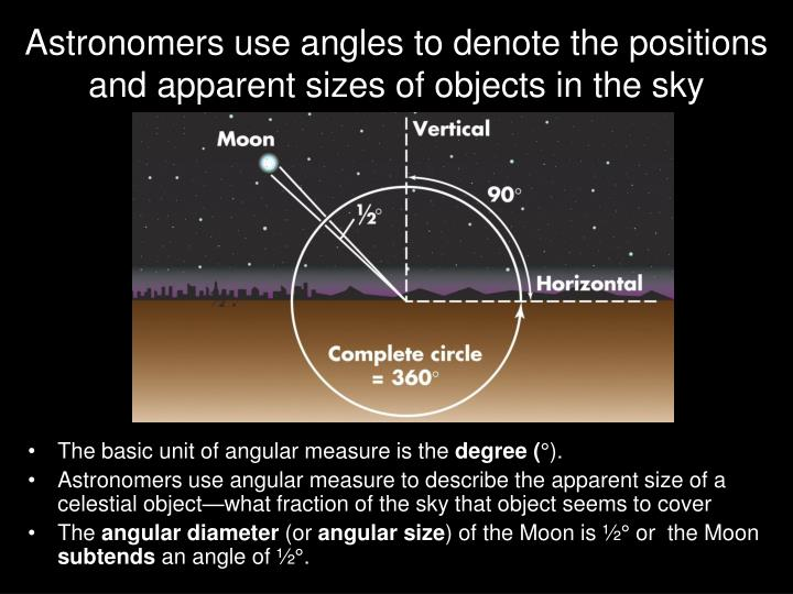 Astronomers use angles to denote the positions and apparent sizes of objects in the sky