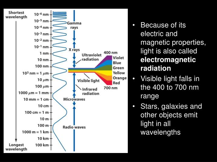 Because of its electric and magnetic properties, light is also called