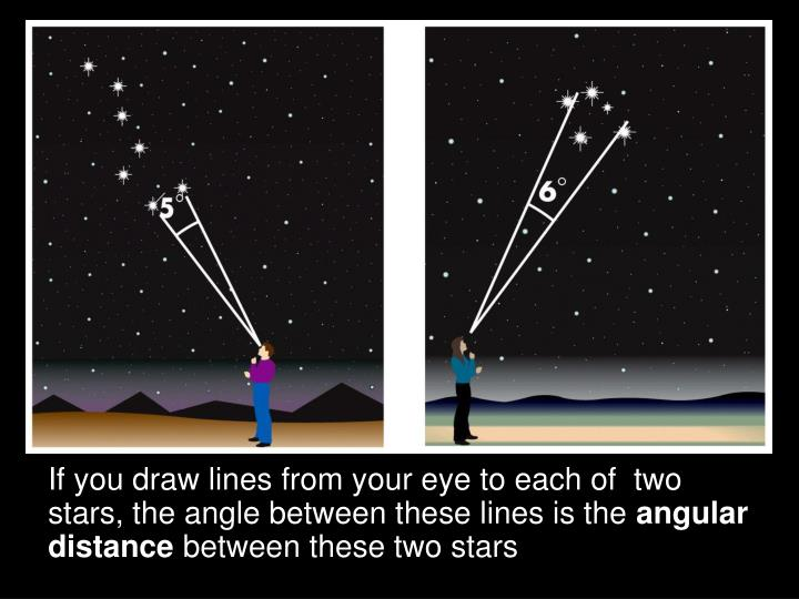 If you draw lines from your eye to each of  two stars, the angle between these lines is the