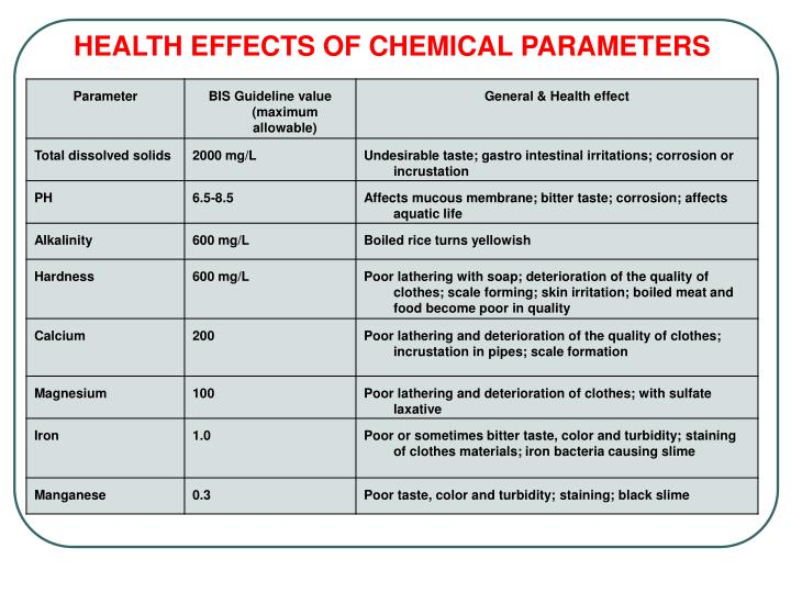 HEALTH EFFECTS OF CHEMICAL PARAMETERS