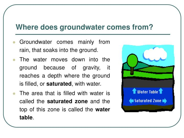 Where does groundwater comes from?