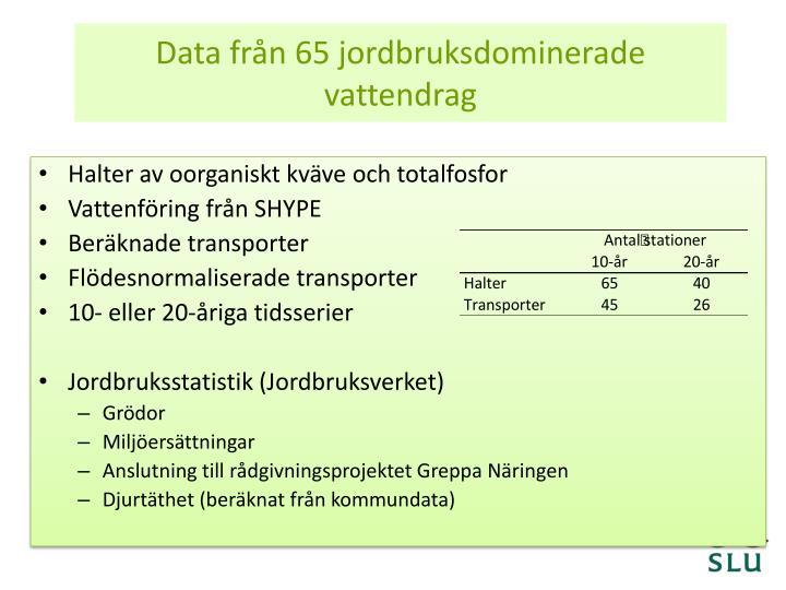 Data från 65 jordbruksdominerade vattendrag