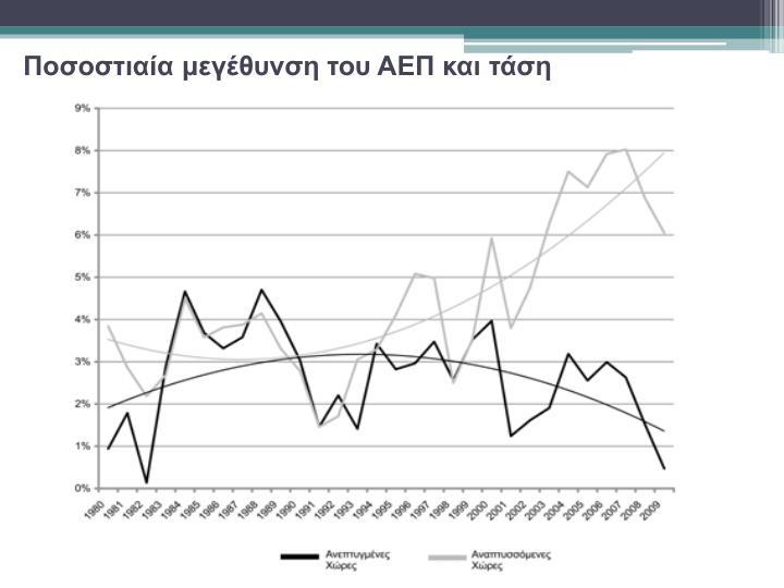 Ποσοστιαία μεγέθυνση του ΑΕΠ και τάση