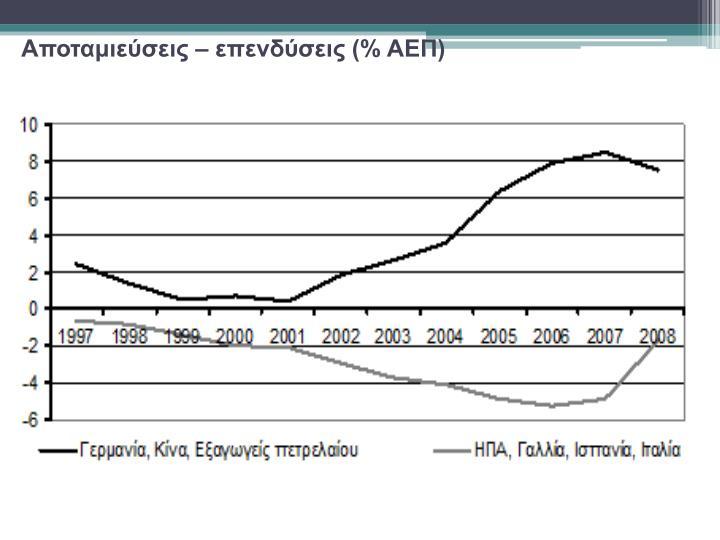 Αποταμιεύσεις – επενδύσεις (% ΑΕΠ)