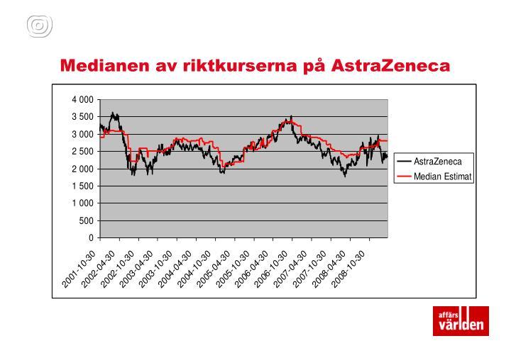 Medianen av riktkurserna på AstraZeneca
