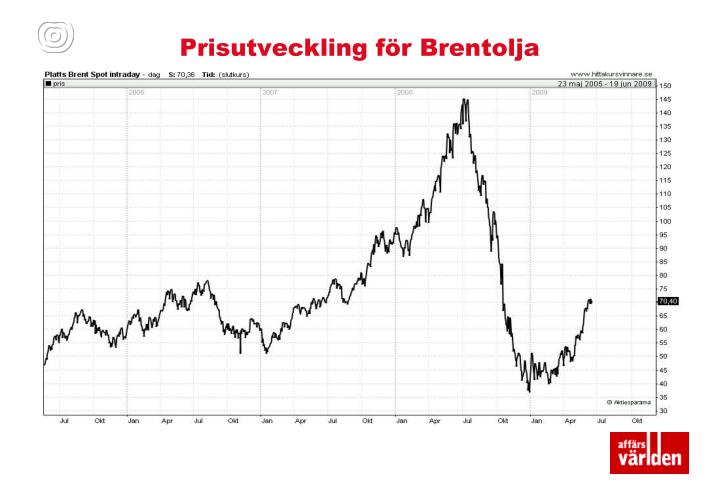Prisutveckling för Brentolja