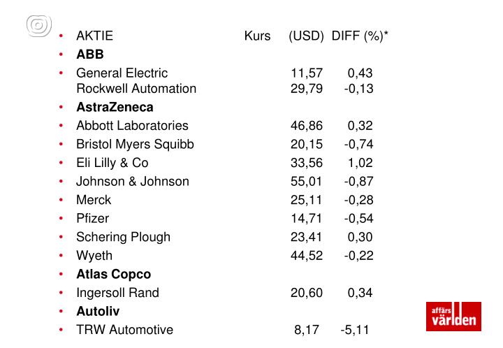 AKTIE Kurs     (USD)  DIFF (%)*