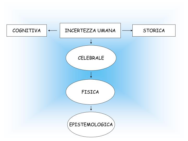 INCERTEZZA UMANA
