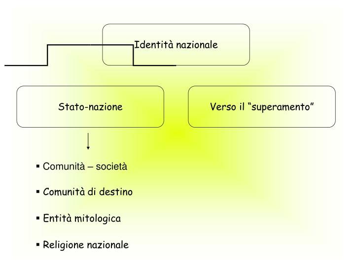 Identità nazionale