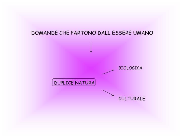DOMANDE CHE PARTONO DALL ESSERE UMANO