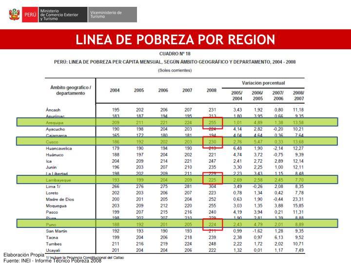 LINEA DE POBREZA POR REGION