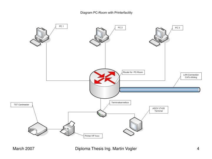 Diploma Thesis Ing. Martin Vogler