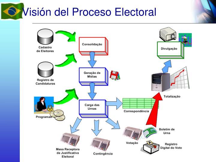 Visión del Proceso Electoral