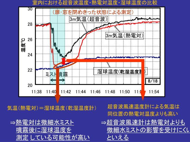 室内における超音波温度・熱電対温度・湿球温度の比較