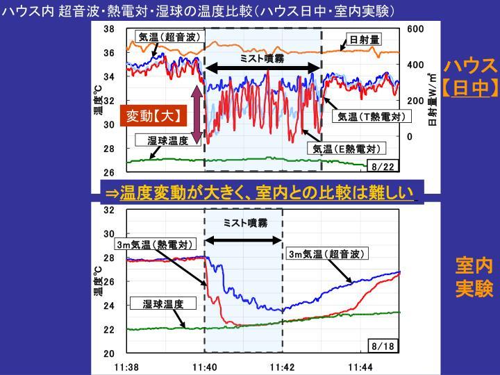 ハウス内 超音波・熱電対・湿球の温度比較(ハウス日中・室内実験)