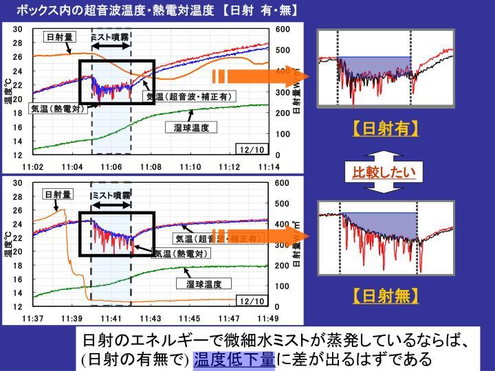 ボックス内の超音波温度・熱電対温度