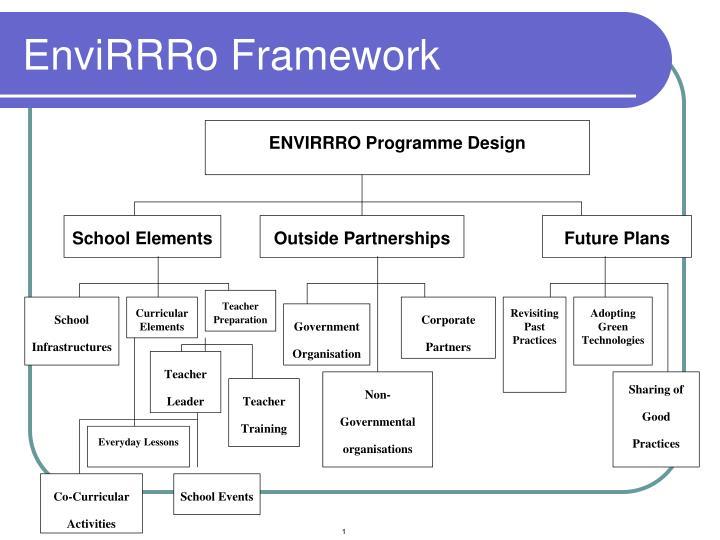 EnviRRRo Framework