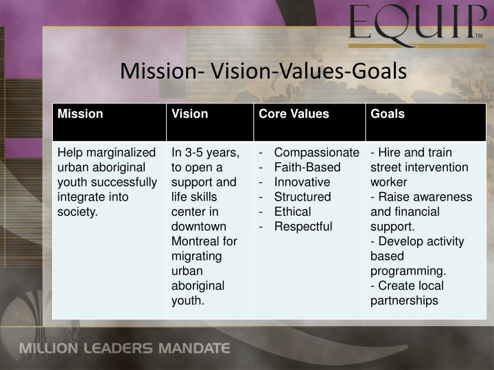 Mission- Vision-Values-Goals