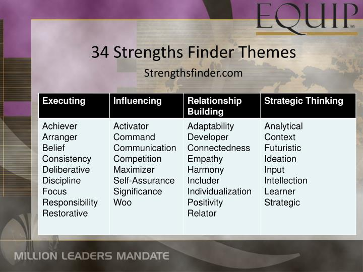 34 Strengths Finder Themes