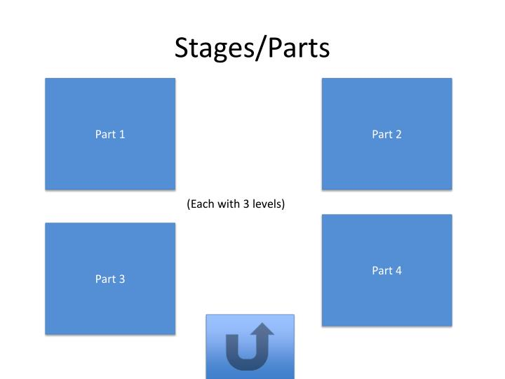 Stages/Parts