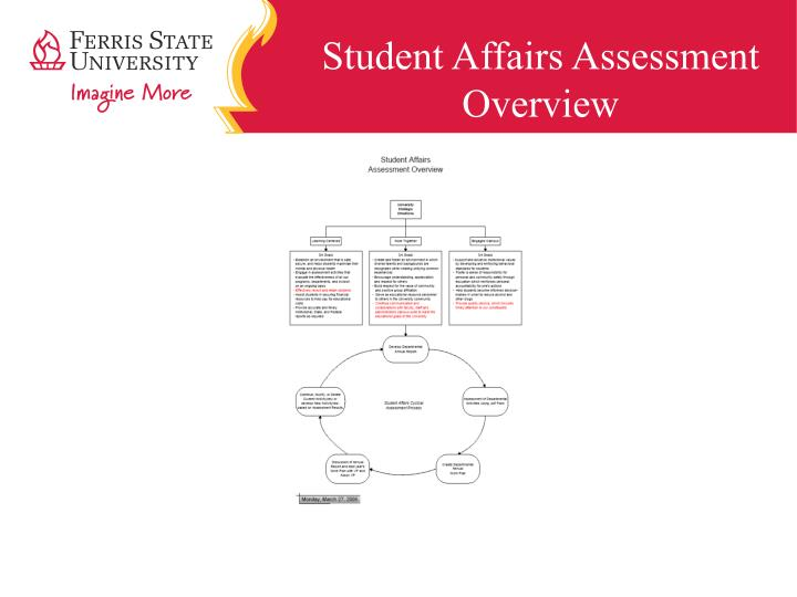 Student Affairs Assessment Overview